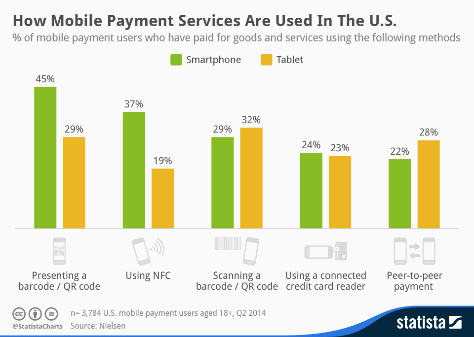 Infographic: How People Use Mobile Payments   Statista