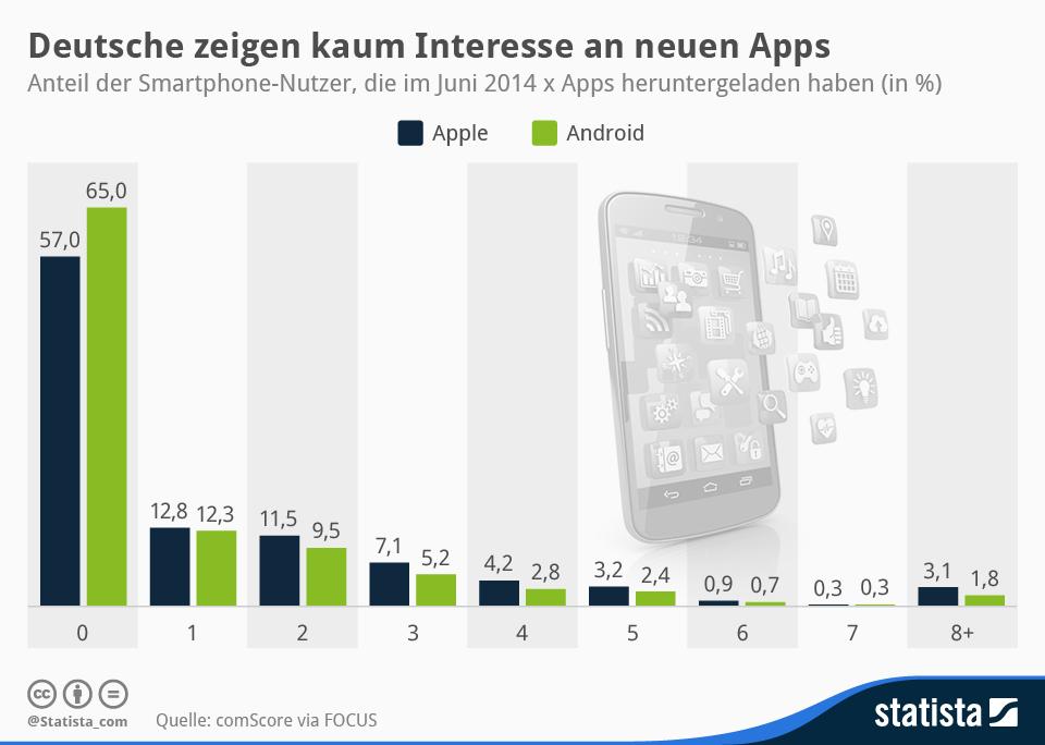 Infografik: Deutsche zeigen kaum Interesse an neuen Apps | Statista