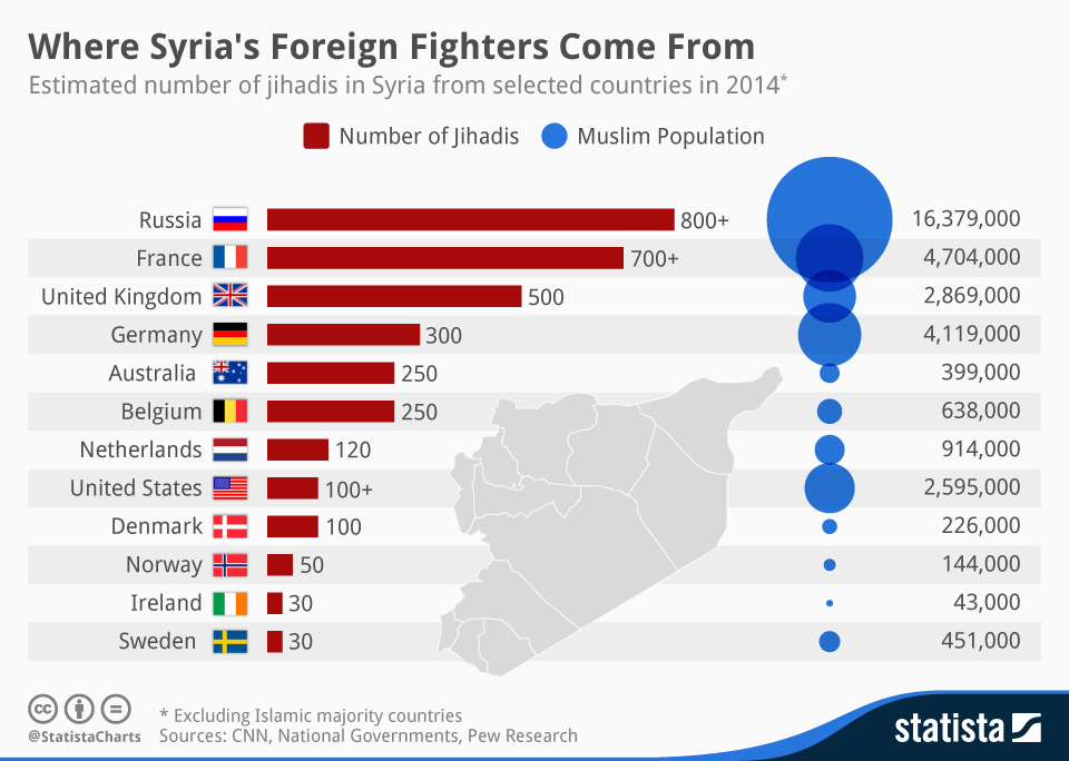 Infographic: Where Syria's Foreign Fighters Come From | Statista