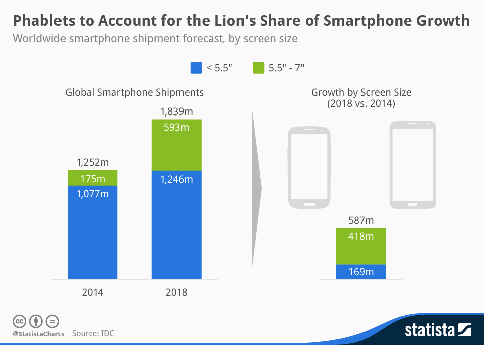 Infographic: Phablets to Account for the Lion's Share of Future Smartphone Growth | Statista