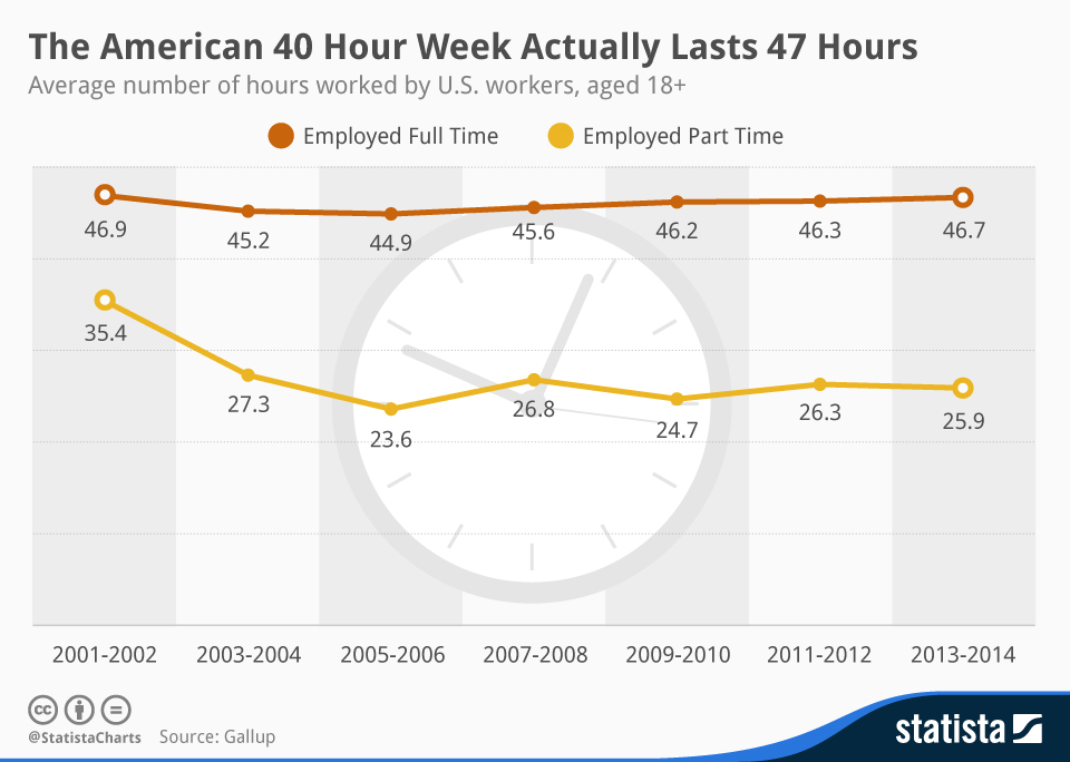 Infographic: The American 40 Hour Week Actually Lasts 47 Hours | Statista