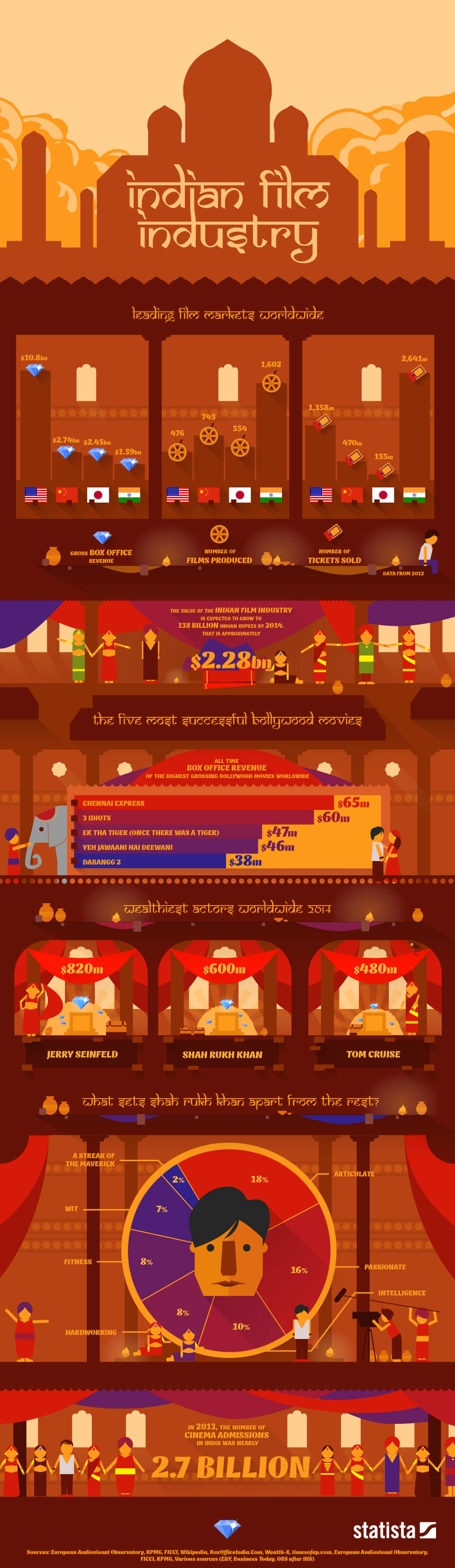 Infographic: The Indian Film Industry  | Statista