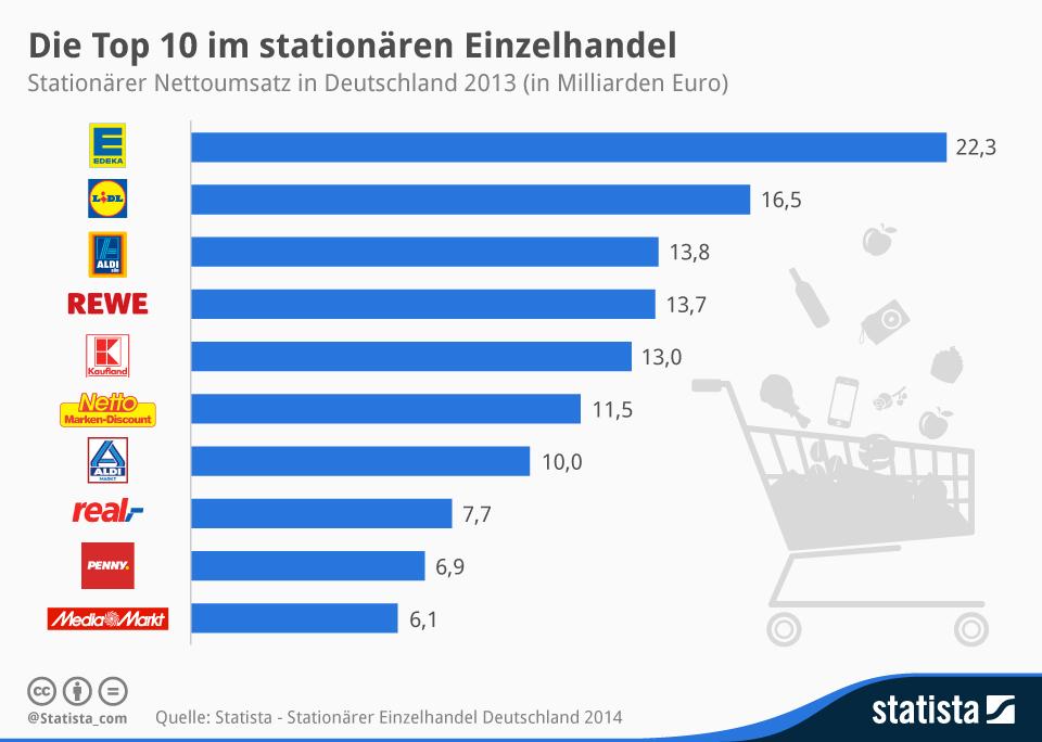 Infografik: Die Top 10 im stationären Einzelhandel   Statista