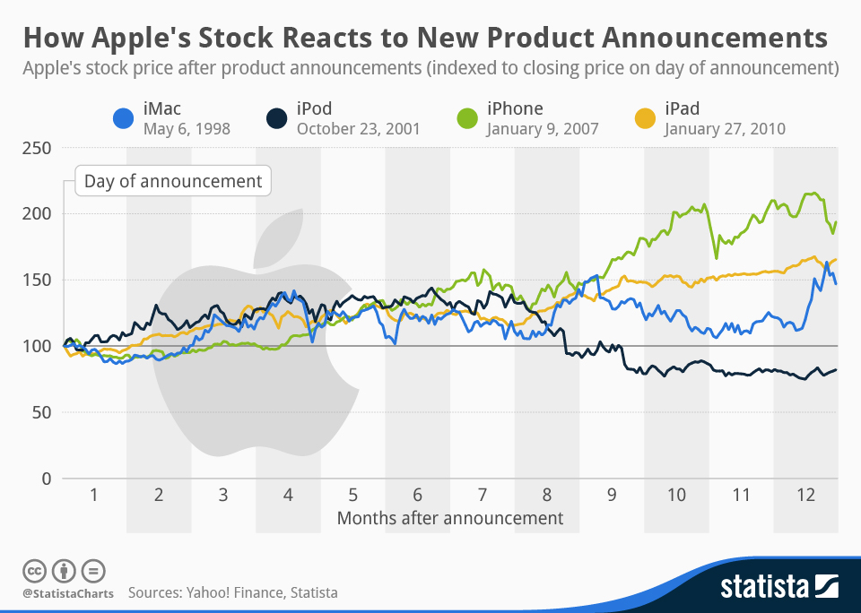 Infographic: How Apple's Stock Reacts to New Product Announcements | Statista