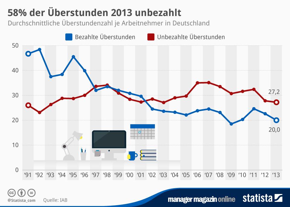 Infografik: 58% der Überstunden 2013 unbezahlt | Statista