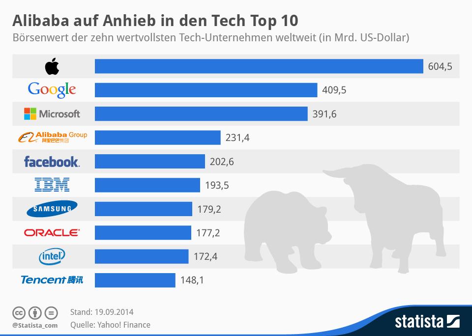 Infografik: Alibaba auf Anhieb in den Tech Top 10 | Statista