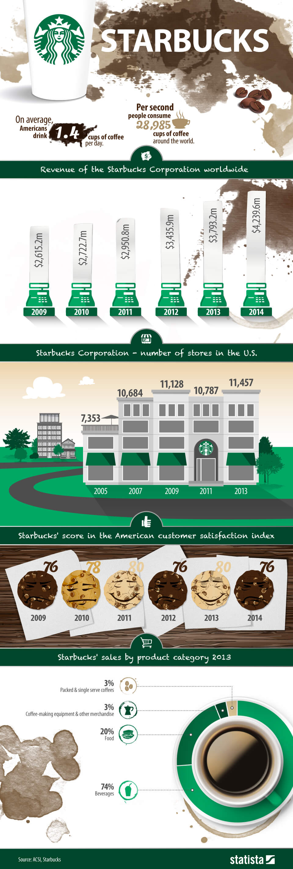 Infographic: Starbucks   Statista