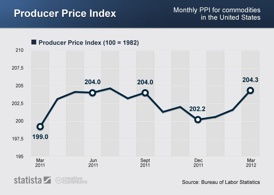 Infographic: Producer Price Index | Statista