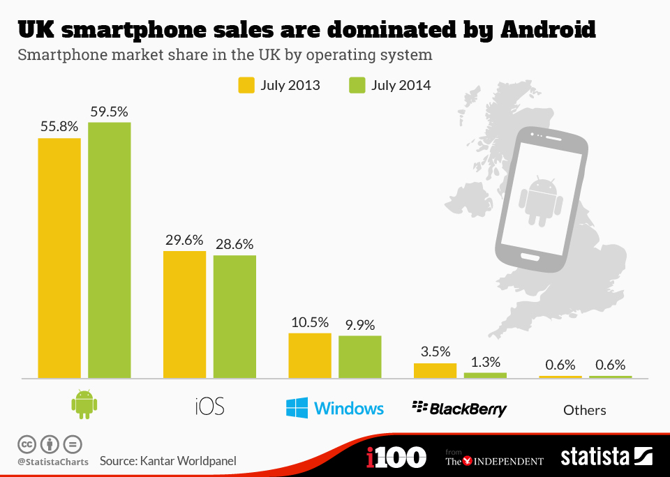 Infographic: UK Smartphone Sales Are Dominated By Android | Statista