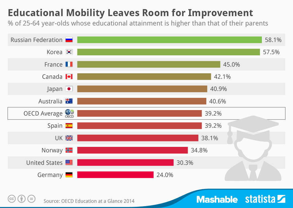 Infographic: Educational Mobility Leaves Room for Improvement | Statista
