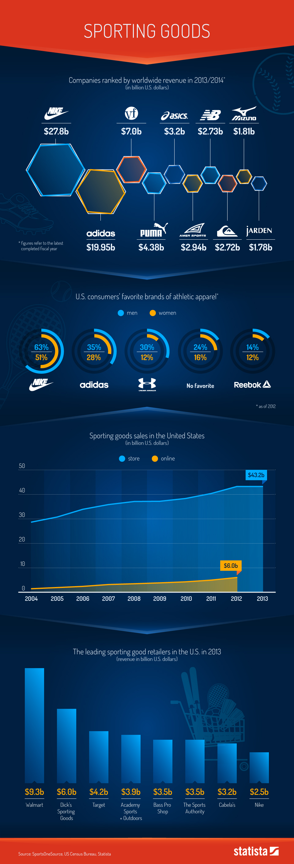 Infographic: The Sporting Goods Industry | Statista