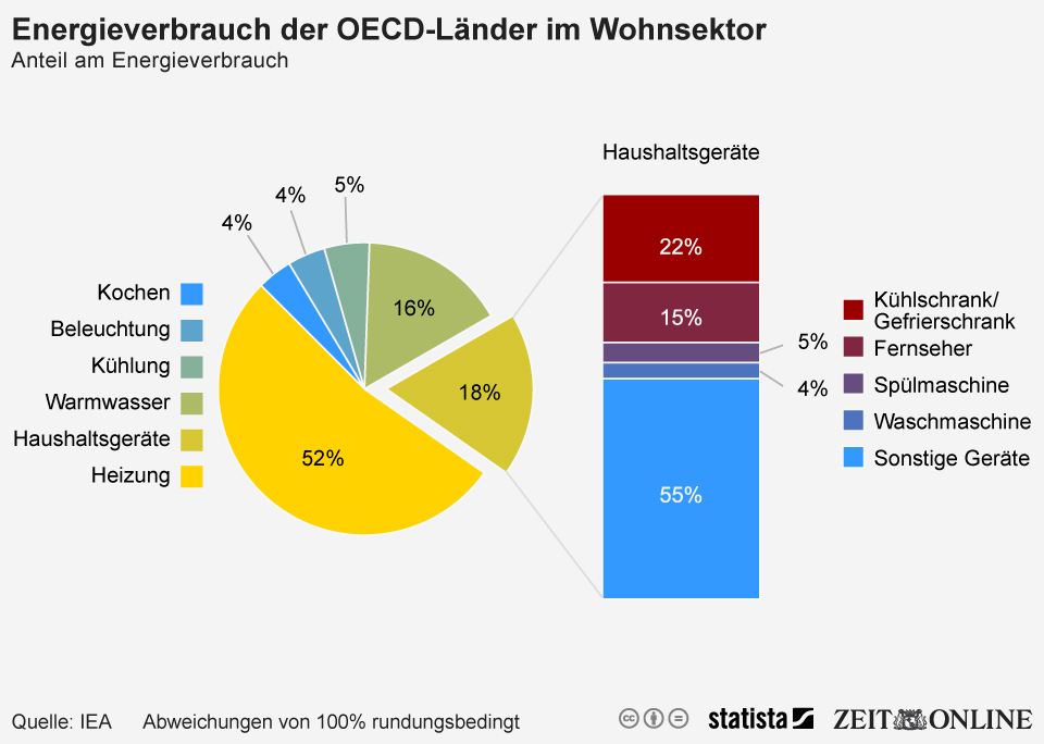 Infografik: Energieverbrauch der OECD-Länder im Wohnsektor | Statista