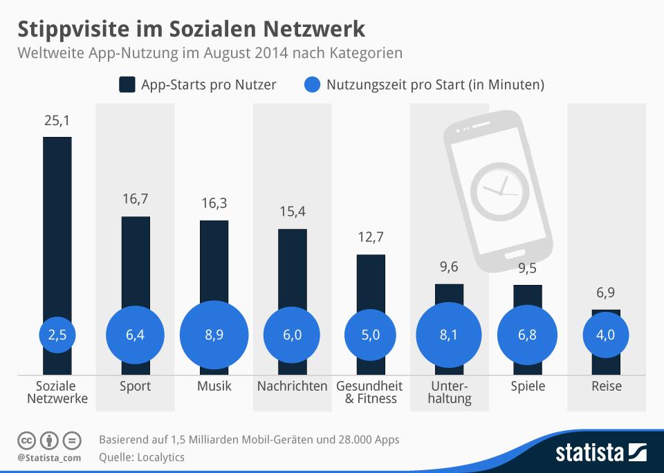 Infografik: Stippvisite im Sozialen Netzwerk    Statista