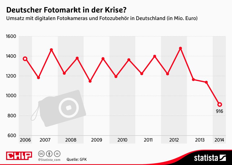 Infografik: Deutscher Fotomarkt in der Krise? | Statista