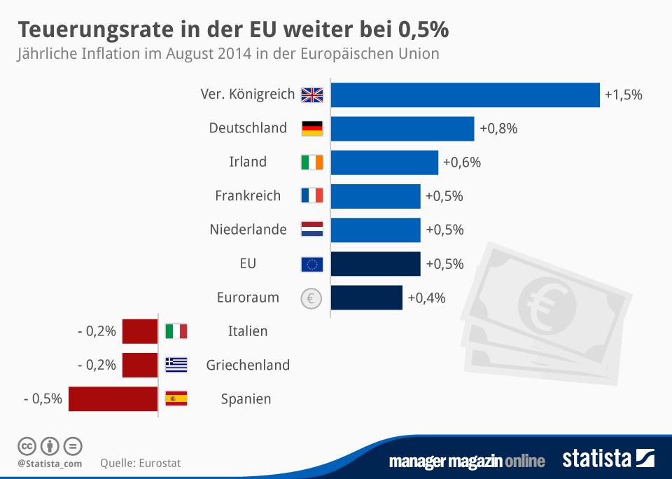 Infografik: Teuerungsrate in der EU weiter bei 0,5% | Statista