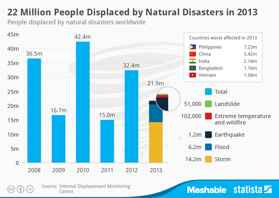 Infographic: 22 Million People Displaced by Natural Disasters in 2013 | Statista