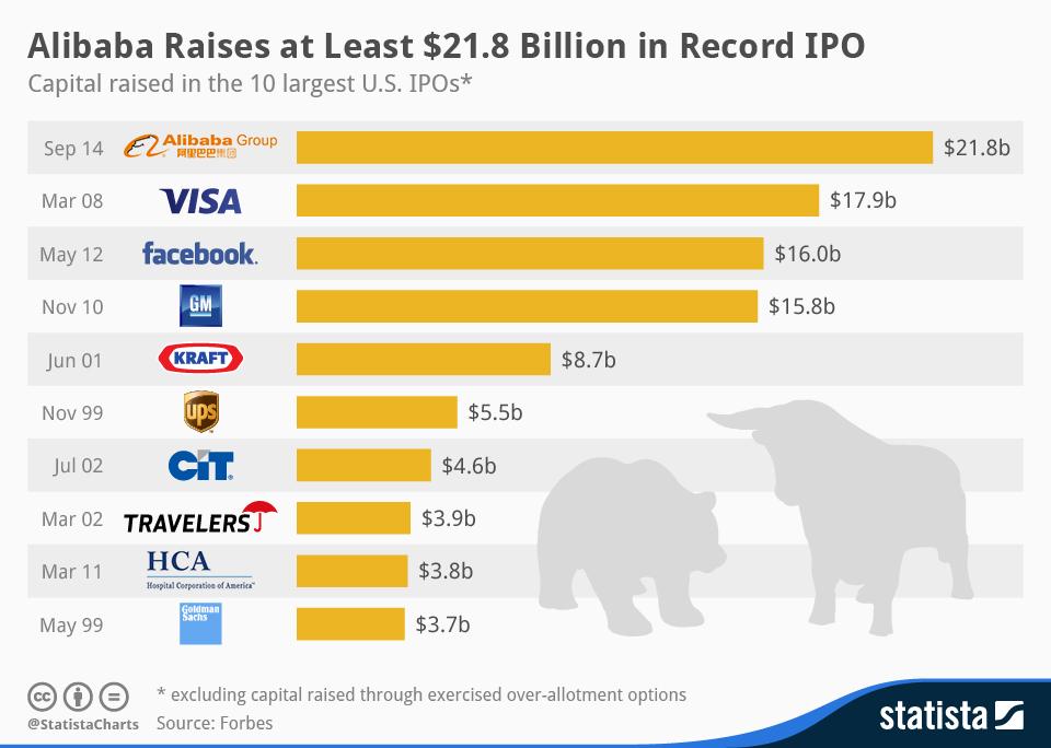 Infographic: Alibaba Raises at Least $21.8 Billion in Record IPO   Statista