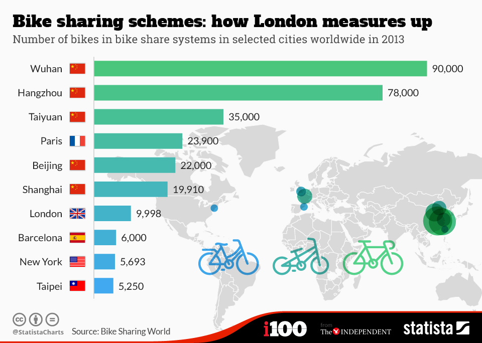 Infographic: Bike Sharing Schemes: How London Measures Up | Statista