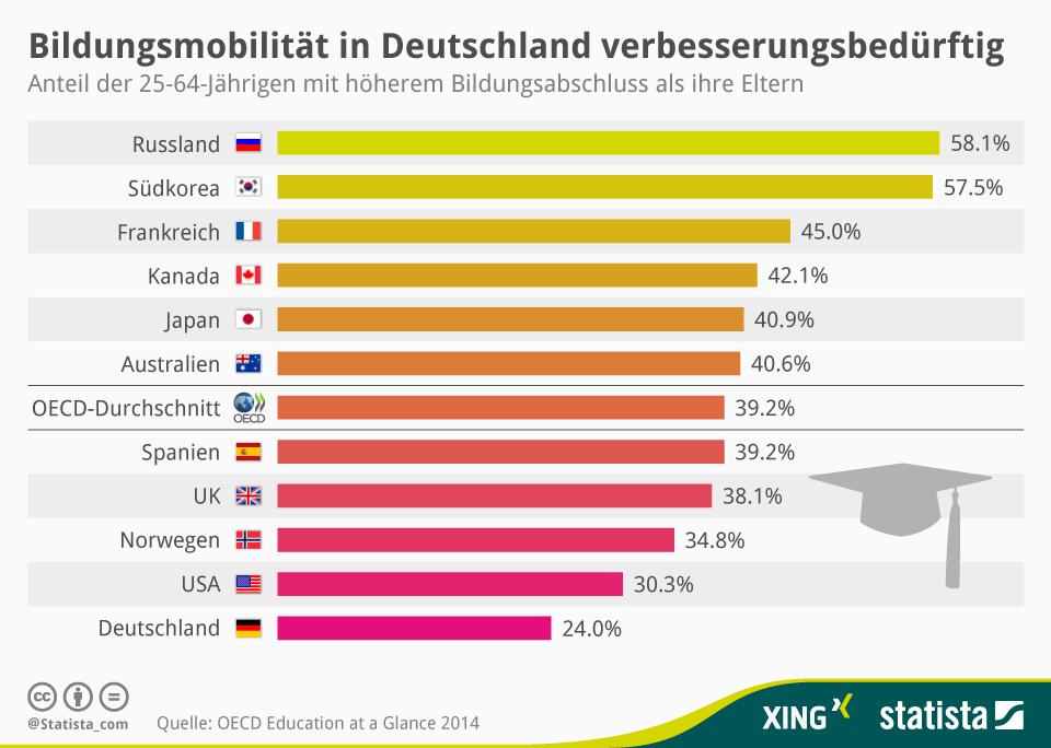 Infografik: Bildungsmobilität in Deutschland verbesserungsbedürftig   Statista