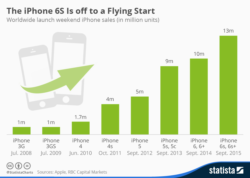 Infographic: The iPhone 6s Is off to a Flying Start | Statista