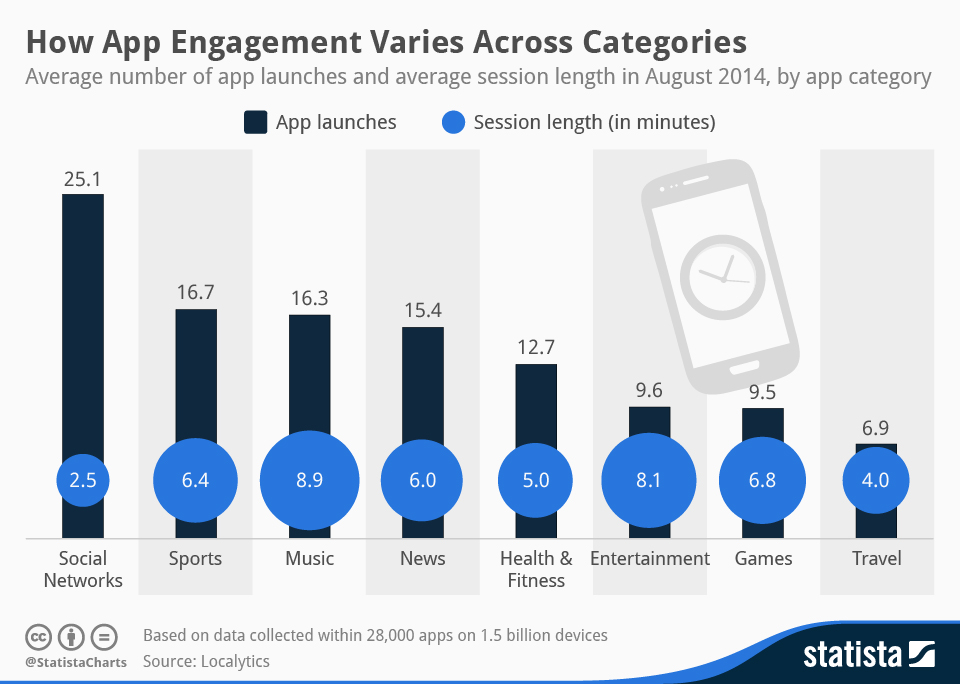 Infographic: How App Engagement Varies Across Categories | Statista