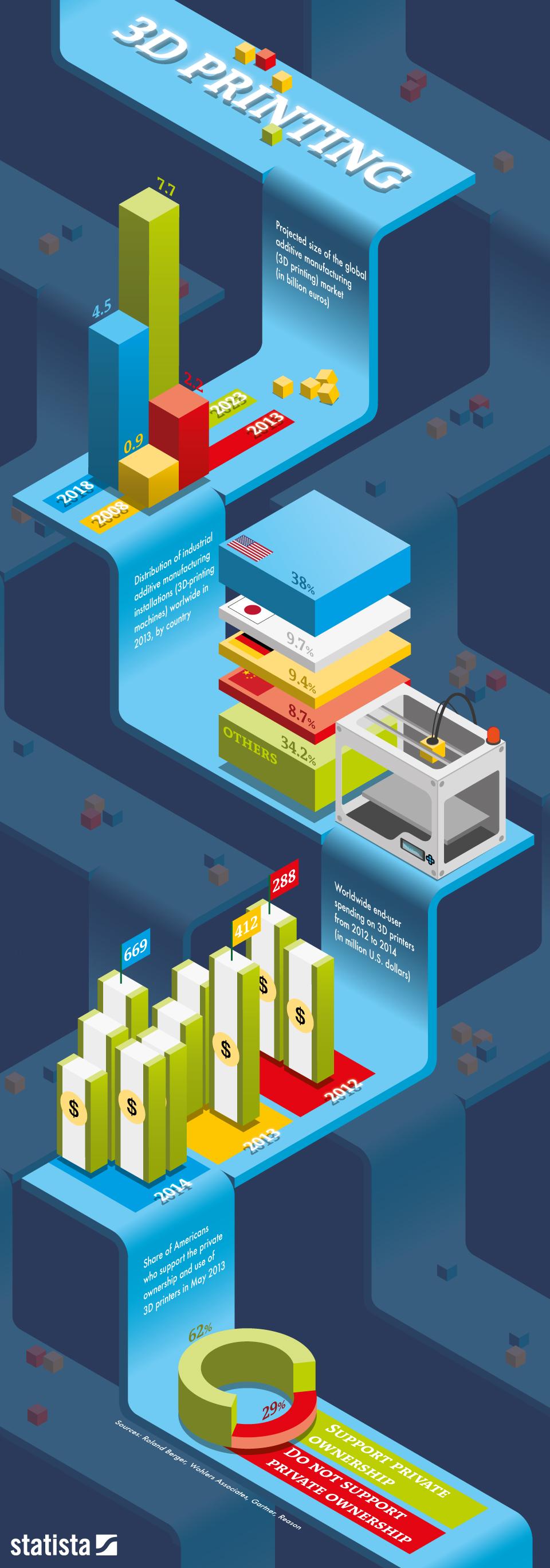 Infographic: 3D Printing | Statista