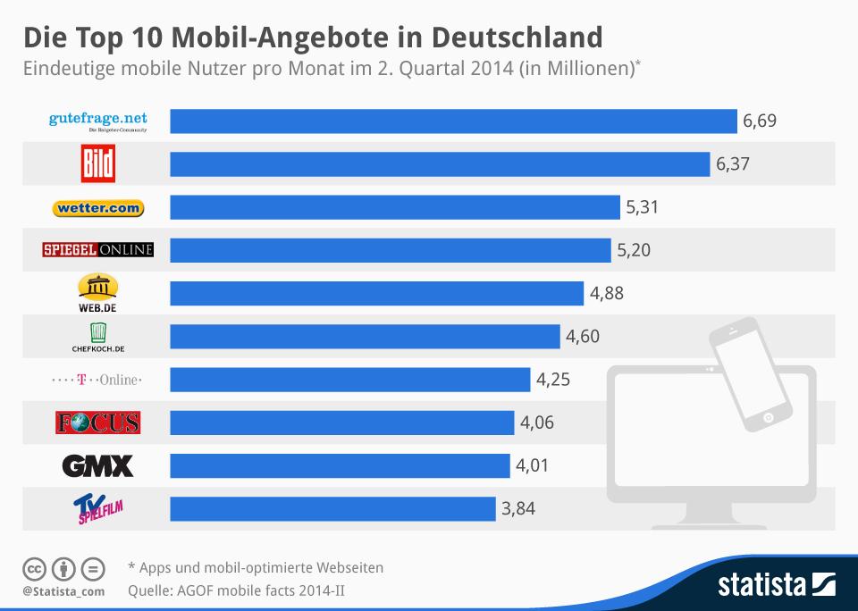 Infografik: Die Top 10 Mobil-Angebote in Deutschland | Statista