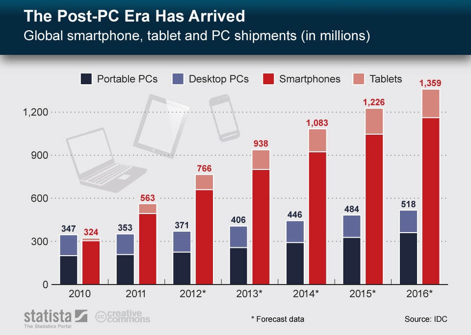 Infographic: The Post-PC Era Has Arrived | Statista