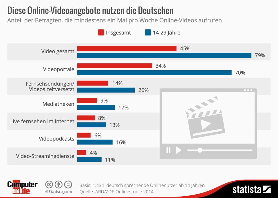 Infografik: Diese Online-Videoangebote nutzen die Deutschen | Statista