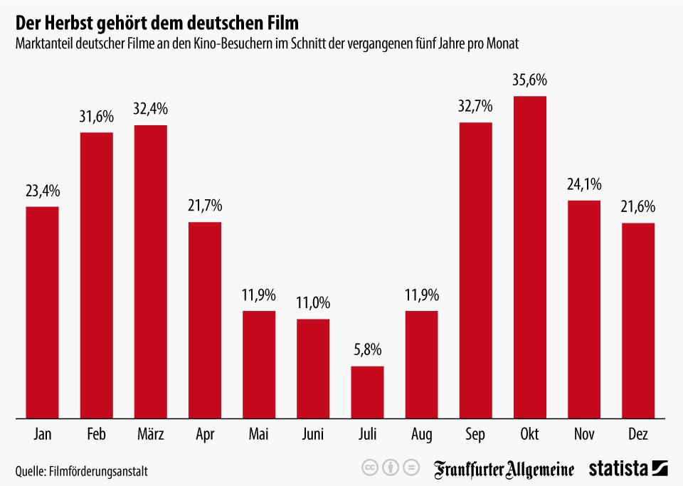 Infografik: Der Herbst gehört dem deutschen Film | Statista