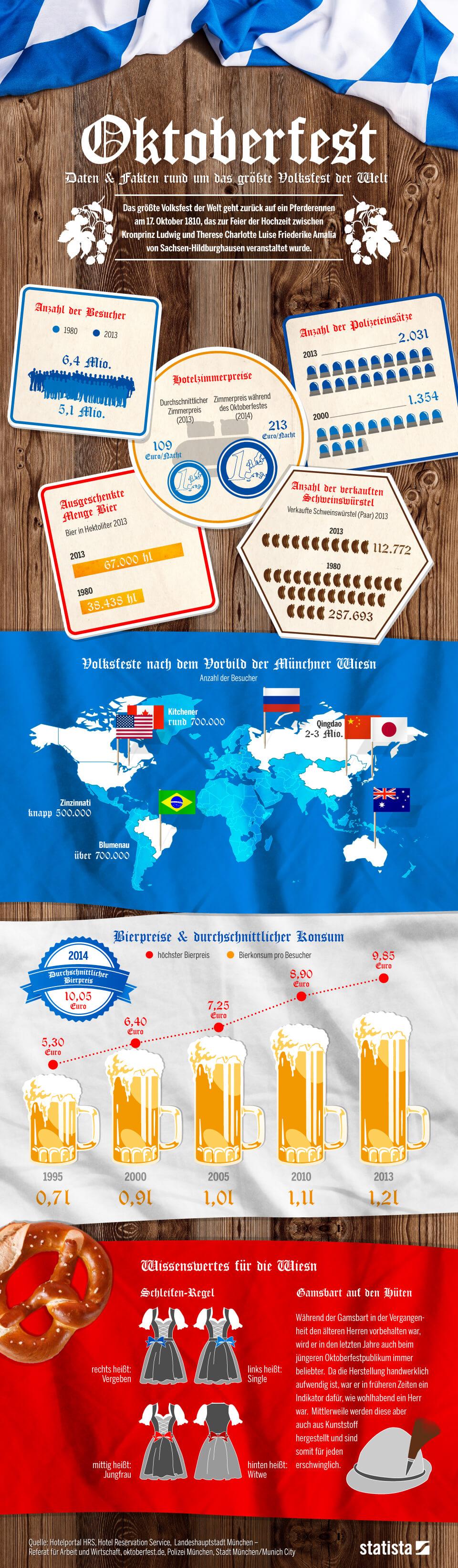 Infografik: Das Oktoberfest in Zahlen | Statista