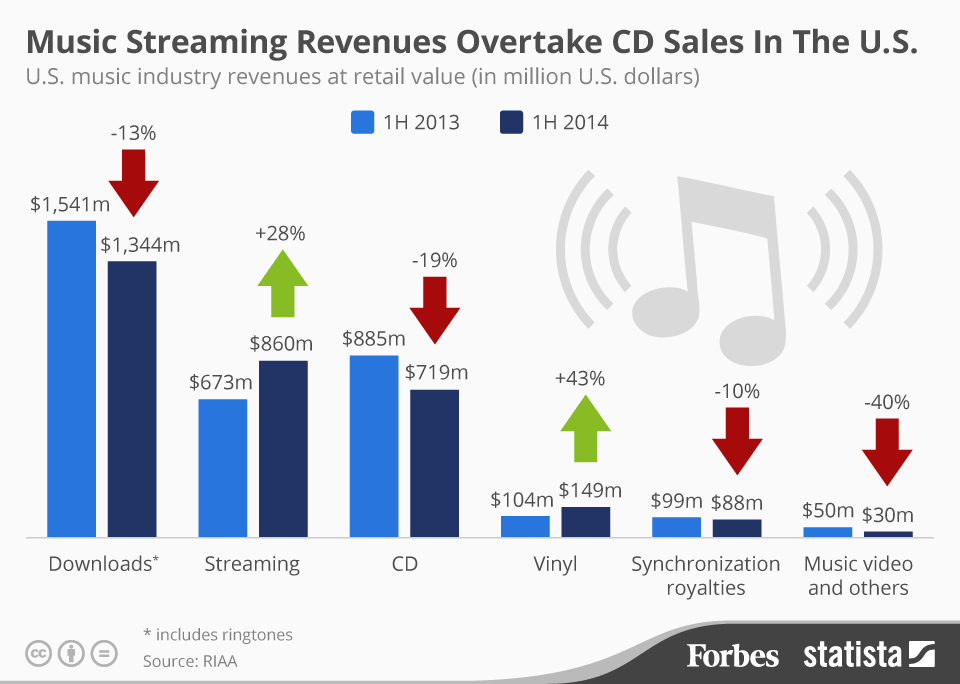 Infographic: Music Streaming Revenues Overtake CD Sales In The U.S.  | Statista