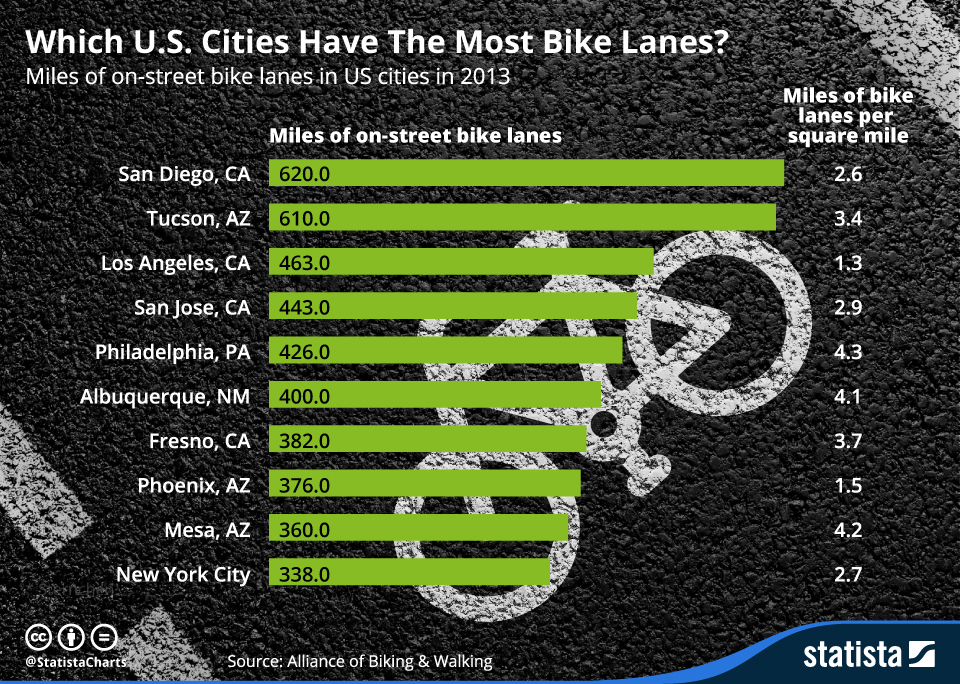 Infographic: Which U.S. Cities Have The Most Bike Lanes | Statista