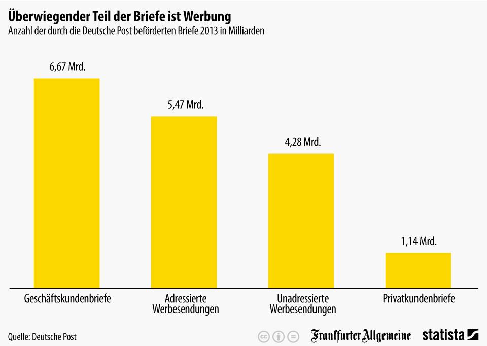 Infografik: Überwiegender Teil der Briefe ist Werbung | Statista