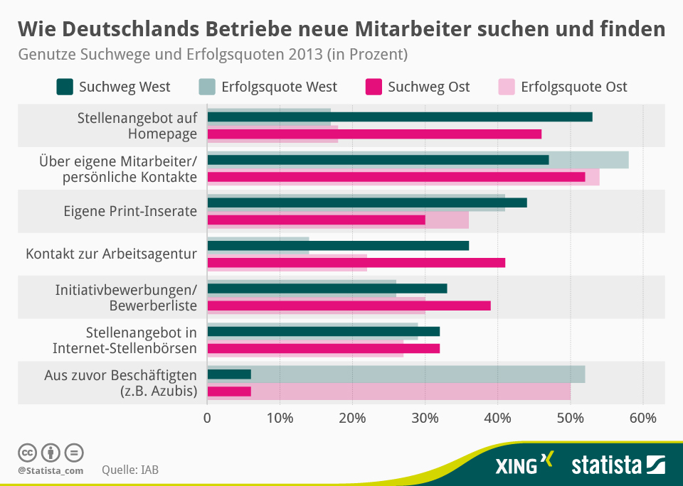 Infografik: Wie Deutschlands Betriebe neue Mitarbeiter suchen und finden | Statista