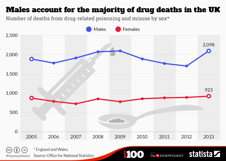 Infographic: Males Account For The Majority Of Drug Deaths In The UK | Statista