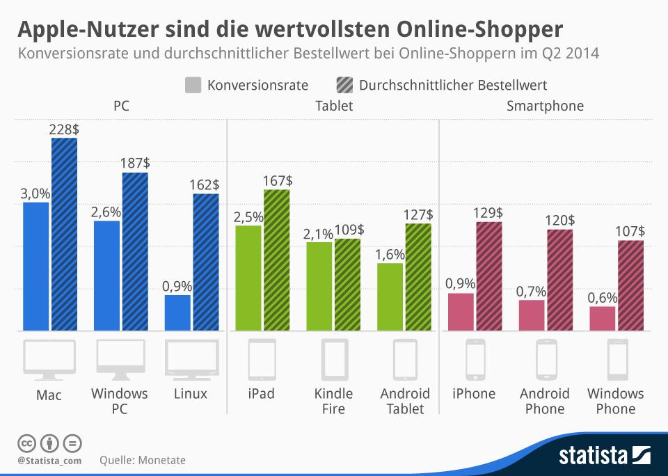Infografik: Apple-Nutzer sind die wertvollsten Online-Shopper | Statista