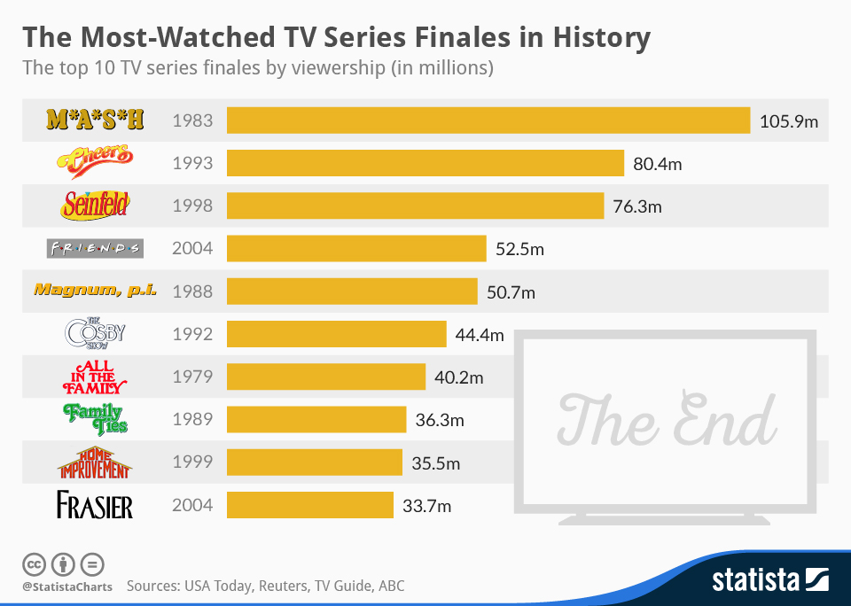 Infographic: The Most Watched TV Series Finales in History | Statista