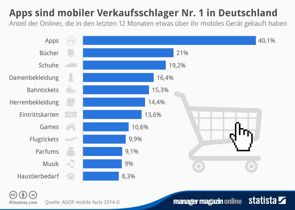 Infografik: Apps sind mobiler Verkaufsschlager Nr. 1 in Deutschland | Statista