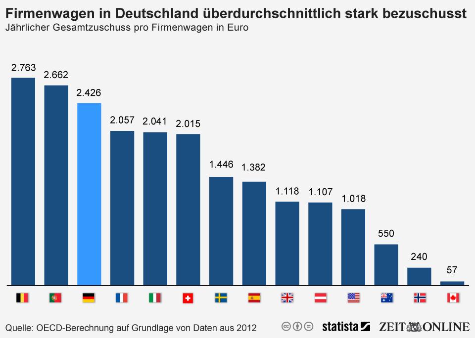 Infografik: Firmenwagen in Deutschland überdurchschnittlich stark bezuschusst | Statista