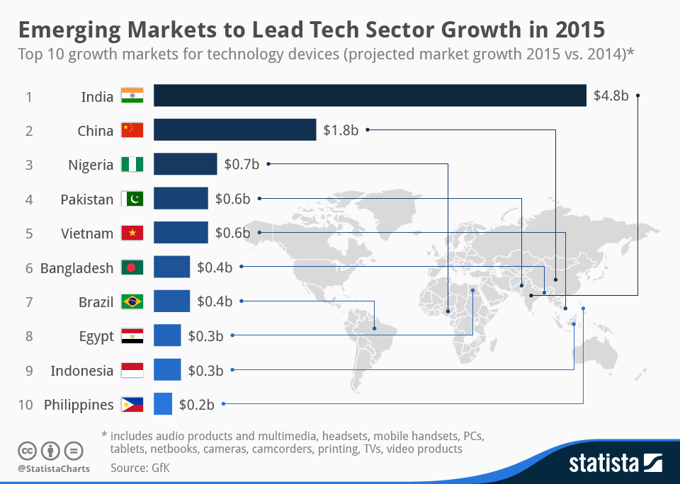 Infographic: Emerging Markets to Lead Tech Sector Growth in 2015 | Statista