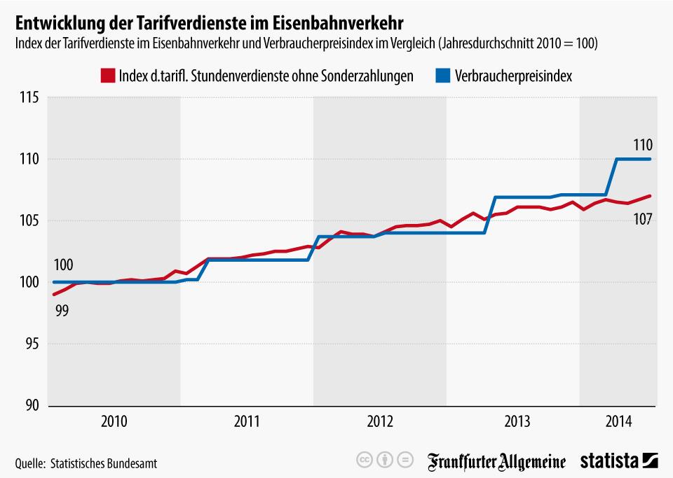 Infografik: Entwicklung der Tarifverdienste im Eisenbahnverkehr | Statista
