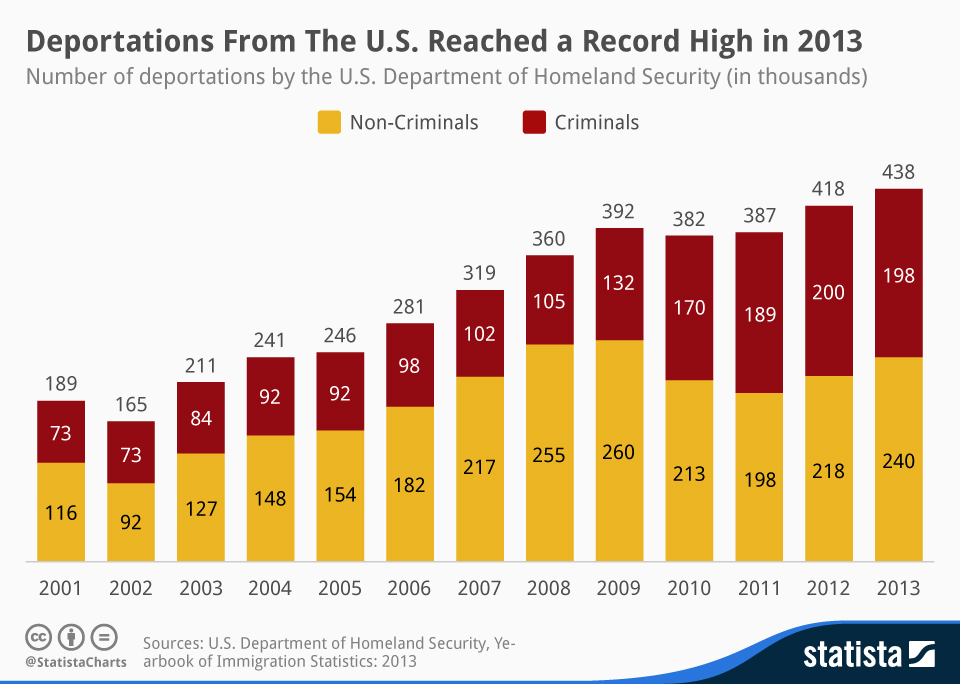 Infographic: Deportations from the United States Reached a Record High in 2013 | Statista