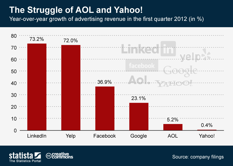 Infographic: The Struggle of AOL and Yahoo! | Statista