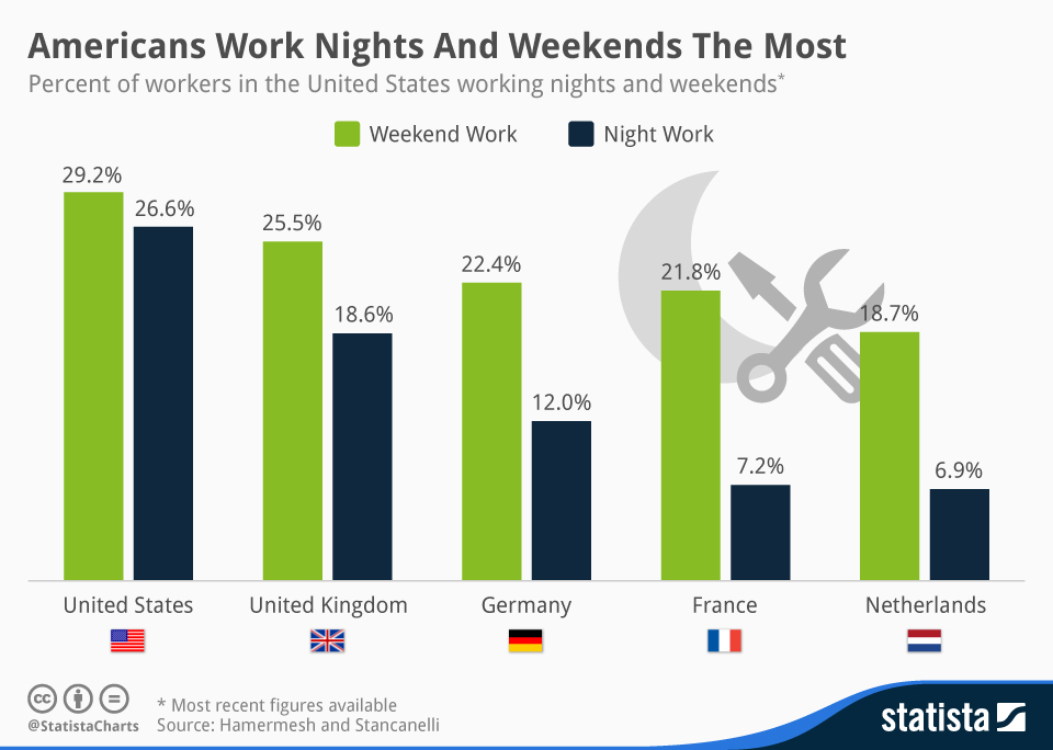 Infographic: Americans Work Nights And Weekends The Most | Statista