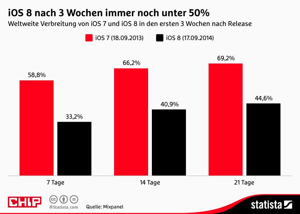 Infografik: iOS nach 3 Wochen immer noch unter 50% | Statista