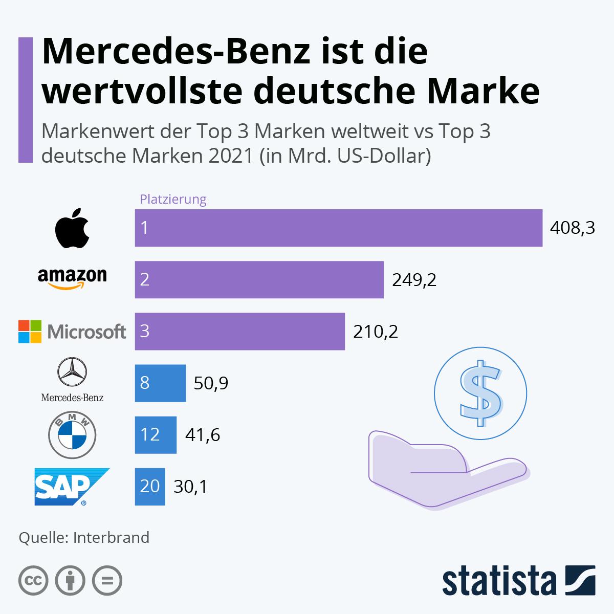 Infografik: Amazon steigert Markenwert um 56% | Statista