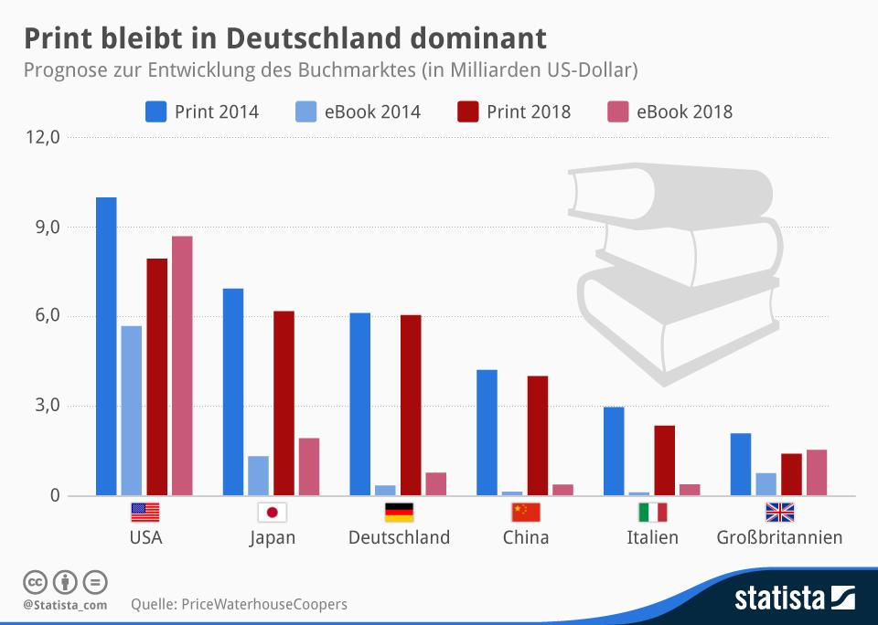 Infografik: Print bleibt in Deutschland dominant | Statista