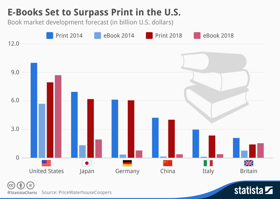 Infographic: E-Books Set to Surpass Print in the U.S. | Statista
