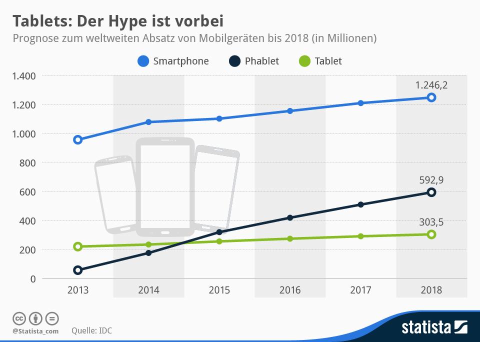 Infografik: Tablets: Der Hype ist vorbei | Statista